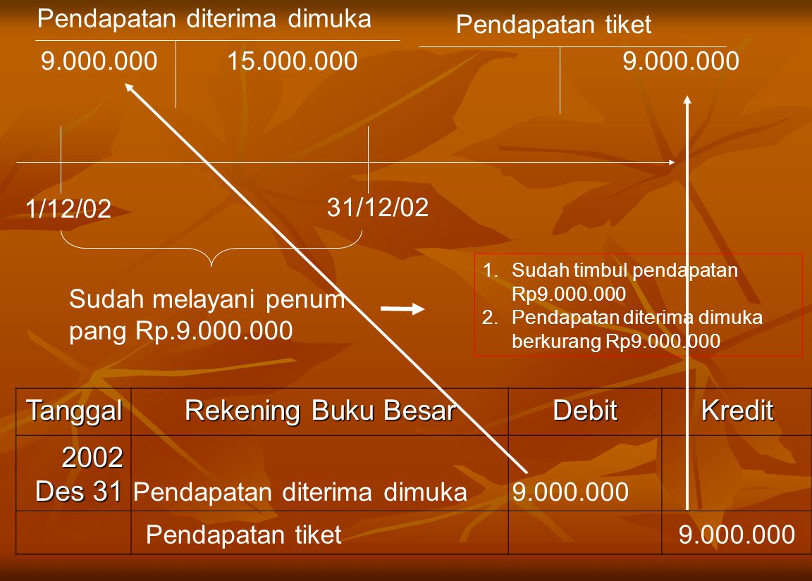 1/12/02 Tanggal Rekening Buku Besar DebitKredit 2002 Des 31 Pendapatan diterima dimuka 9.000.000 Pendapatan tiket 9.000.000 31/12/02 Sudah melayani pe