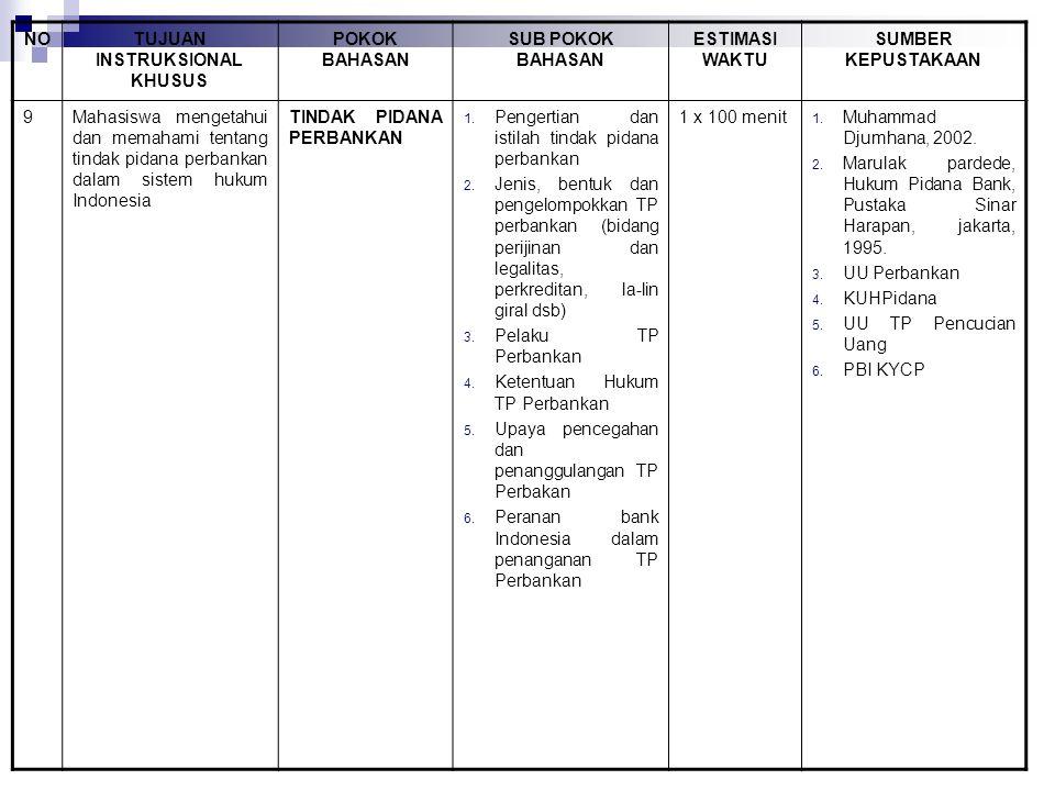NOTUJUAN INSTRUKSIONAL KHUSUS POKOK BAHASAN SUB POKOK BAHASAN ESTIMASI WAKTU SUMBER KEPUSTAKAAN 9Mahasiswa mengetahui dan memahami tentang tindak pidana perbankan dalam sistem hukum Indonesia TINDAK PIDANA PERBANKAN 1.