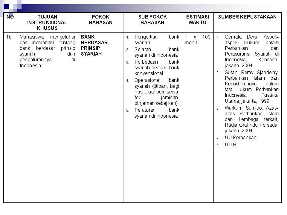 NOTUJUAN INSTRUKSIONAL KHUSUS POKOK BAHASAN SUB POKOK BAHASAN ESTIMASI WAKTU SUMBER KEPUSTAKAAN 10Mahasiswa mengetahui dan memahami tentang bank berdasar prinsip syariah dan pengaturannya di Indonesia BANK BERDASAR PRINSIP SYARIAH 1.