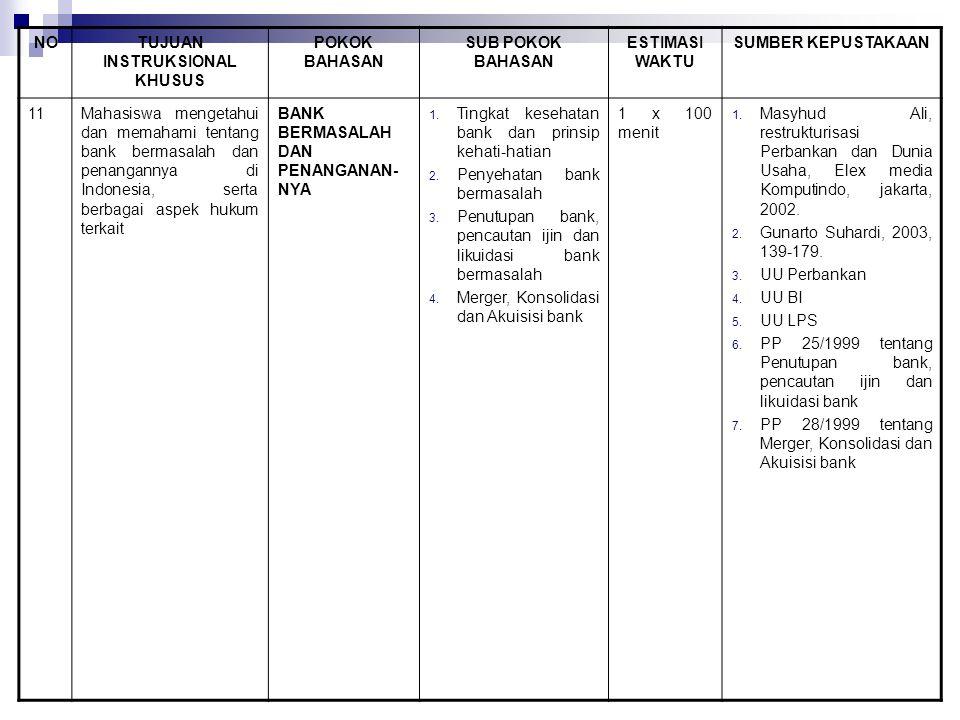 NOTUJUAN INSTRUKSIONAL KHUSUS POKOK BAHASAN SUB POKOK BAHASAN ESTIMASI WAKTU SUMBER KEPUSTAKAAN 11Mahasiswa mengetahui dan memahami tentang bank bermasalah dan penangannya di Indonesia, serta berbagai aspek hukum terkait BANK BERMASALAH DAN PENANGANAN- NYA 1.