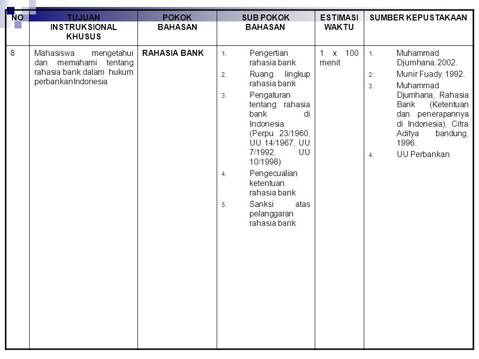 NOTUJUAN INSTRUKSIONAL KHUSUS POKOK BAHASAN SUB POKOK BAHASAN ESTIMASI WAKTU SUMBER KEPUSTAKAAN 8Mahasiswa mengetahui dan memahami tentang rahasia bank dalam hukum perbankanIndonesia RAHASIA BANK 1.
