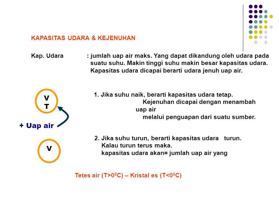 Kap. Udara: jumlah uap air maks. Yang dapat dikandung oleh udara pada suatu suhu. Makin tinggi suhu makin besar kapasitas udara. Kapasitas udara dicap