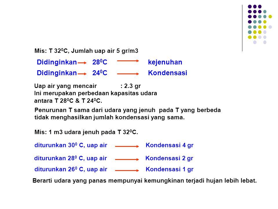 Mis: T 32 0 C, Jumlah uap air 5 gr/m3 Didinginkan 28 0 Ckejenuhan Didinginkan 24 0 C Kondensasi Uap air yang mencair: 2.3 gr Ini merupakan perbedaan k