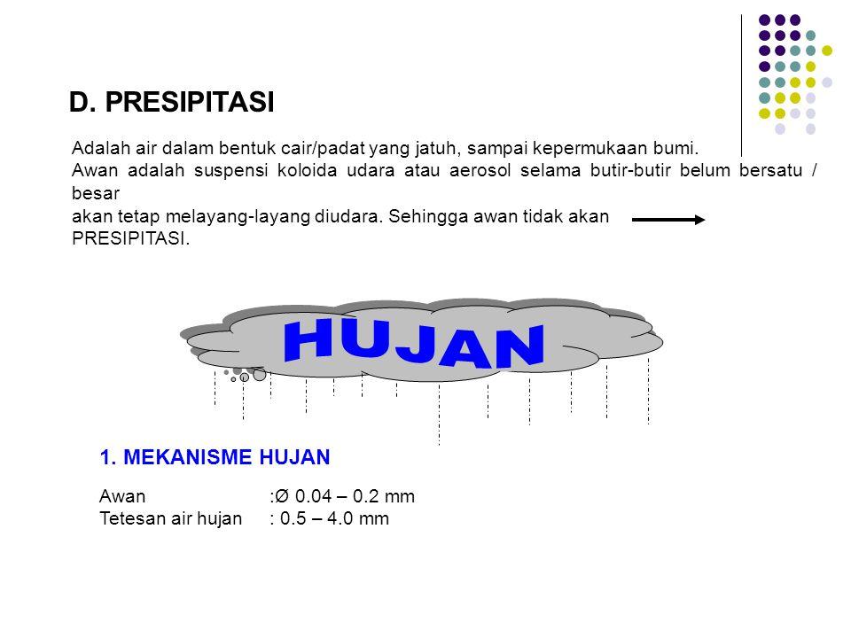D. PRESIPITASI Adalah air dalam bentuk cair/padat yang jatuh, sampai kepermukaan bumi. Awan adalah suspensi koloida udara atau aerosol selama butir-bu