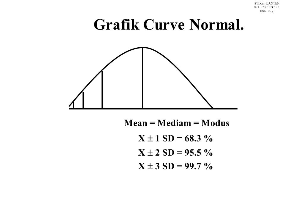 Grafik Curve Normal. Mean = Mediam = Modus X  1 SD = 68.3 % X  2 SD = 95.5 % X  3 SD = 99.7 % STIKes BANTEN. 021. 7587 1242 / 5. BSD City.