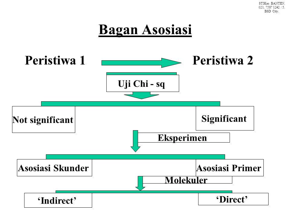 Bagan Asosiasi Peristiwa 1 Peristiwa 2 Uji Chi - sq Not significant Significant Eksperimen Asosiasi SkunderAsosiasi Primer 'Indirect' 'Direct' Molekuler STIKes BANTEN.