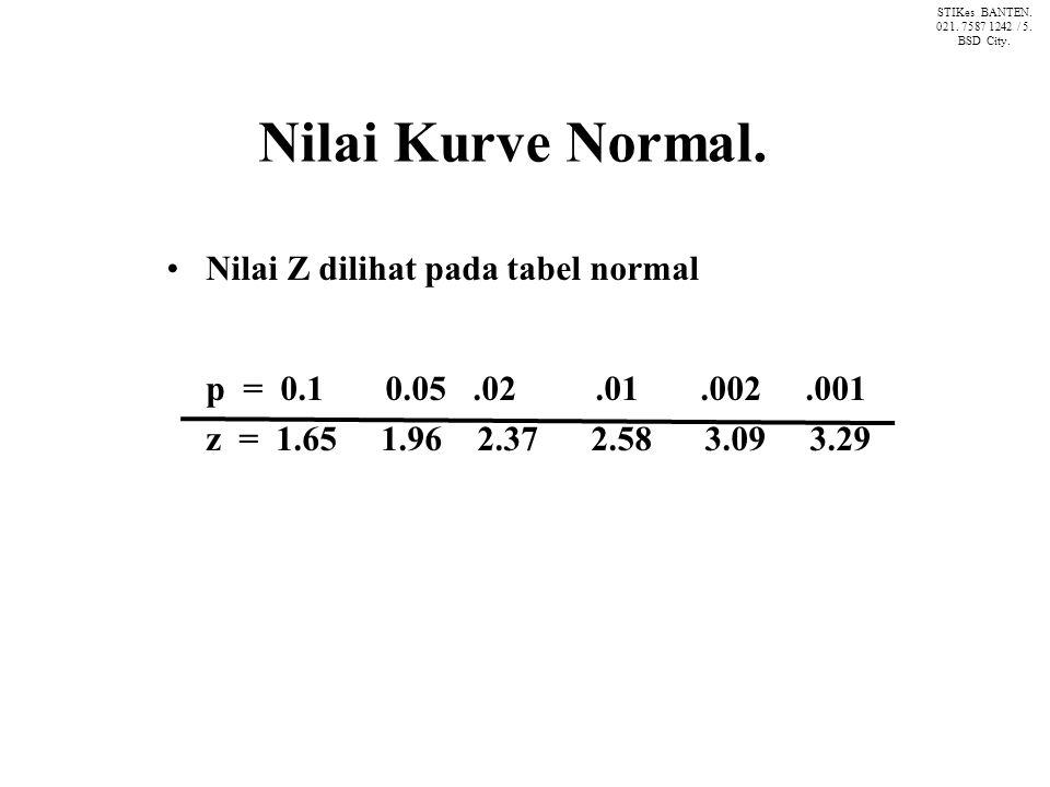 Nilai Kurve Normal.