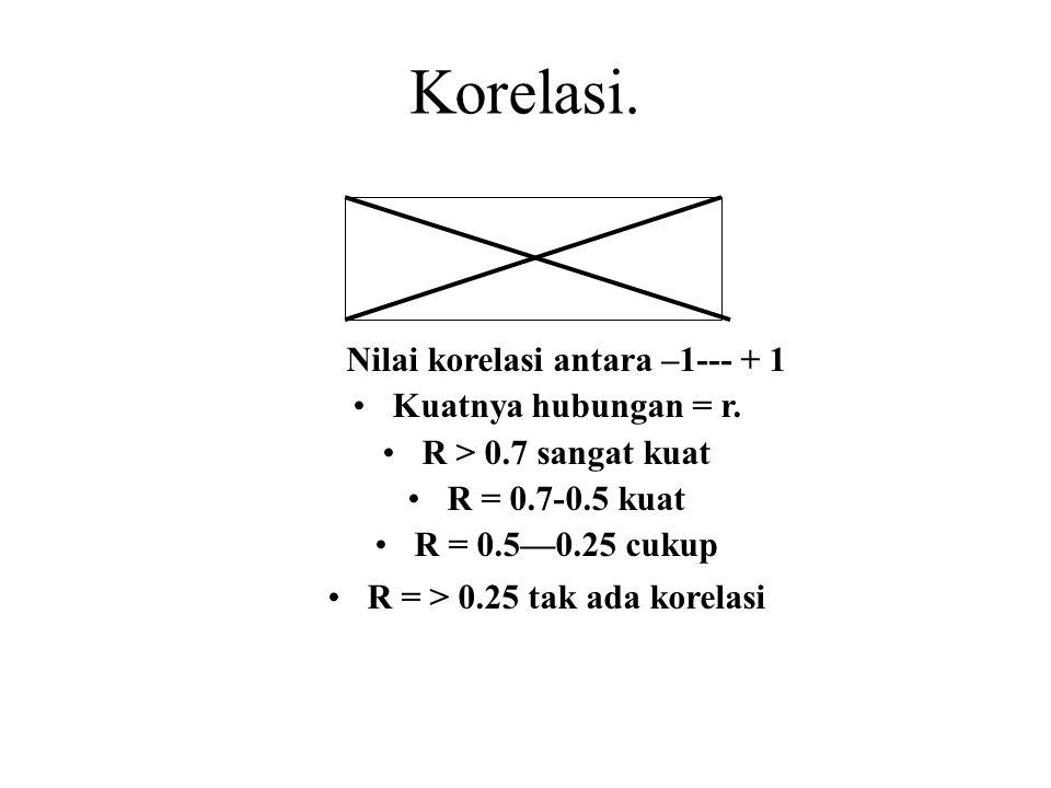 Korelasi.Nilai korelasi antara –1--- + 1 Kuatnya hubungan = r.