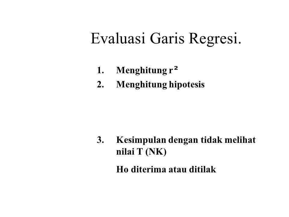Evaluasi Garis Regresi.1.Menghitung r ² 2.Menghitung hipotesis 3.
