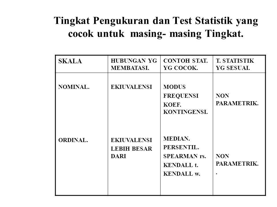 Tingkat Pengukuran dan Test Statistik yang cocok untuk masing- masing Tingkat.