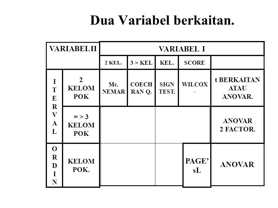 Dua Variabel berkaitan.