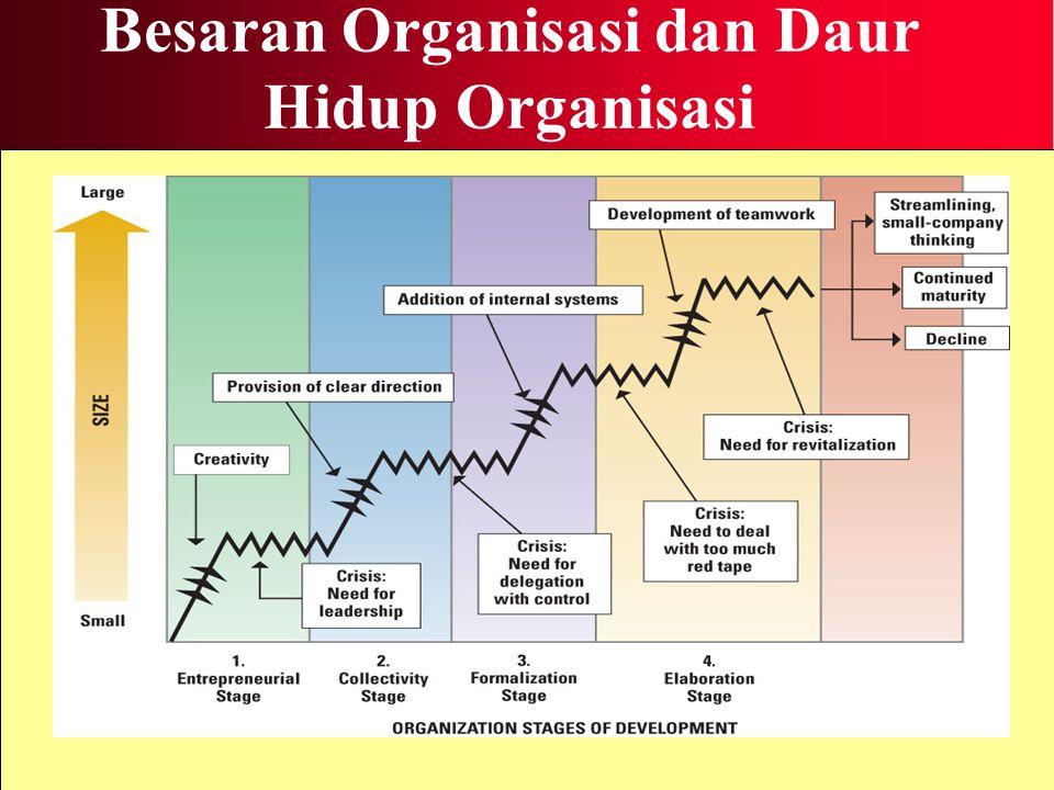 Besaran Organisasi dan Daur Hidup Organisasi