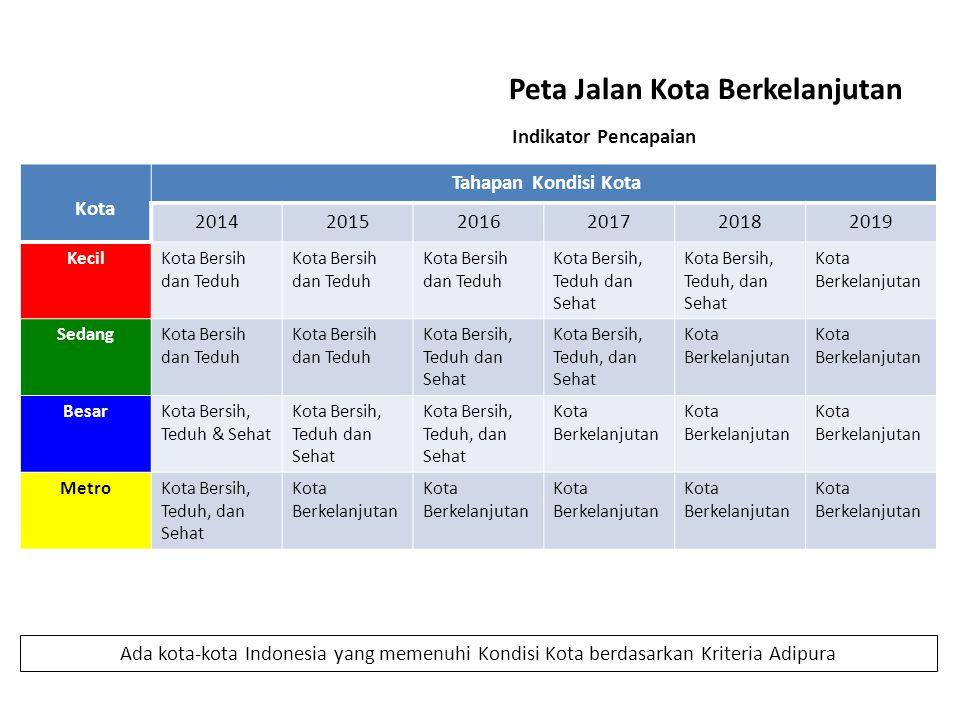 Peta Jalan Kota Berkelanjutan Kota Tahapan Kondisi Kota 201420152016201720182019 KecilKota Bersih dan Teduh Kota Bersih, Teduh dan Sehat Kota Bersih, Teduh, dan Sehat Kota Berkelanjutan SedangKota Bersih dan Teduh Kota Bersih, Teduh dan Sehat Kota Bersih, Teduh, dan Sehat Kota Berkelanjutan BesarKota Bersih, Teduh & Sehat Kota Bersih, Teduh dan Sehat Kota Bersih, Teduh, dan Sehat Kota Berkelanjutan MetroKota Bersih, Teduh, dan Sehat Kota Berkelanjutan Ada kota-kota Indonesia yang memenuhi Kondisi Kota berdasarkan Kriteria Adipura Indikator Pencapaian