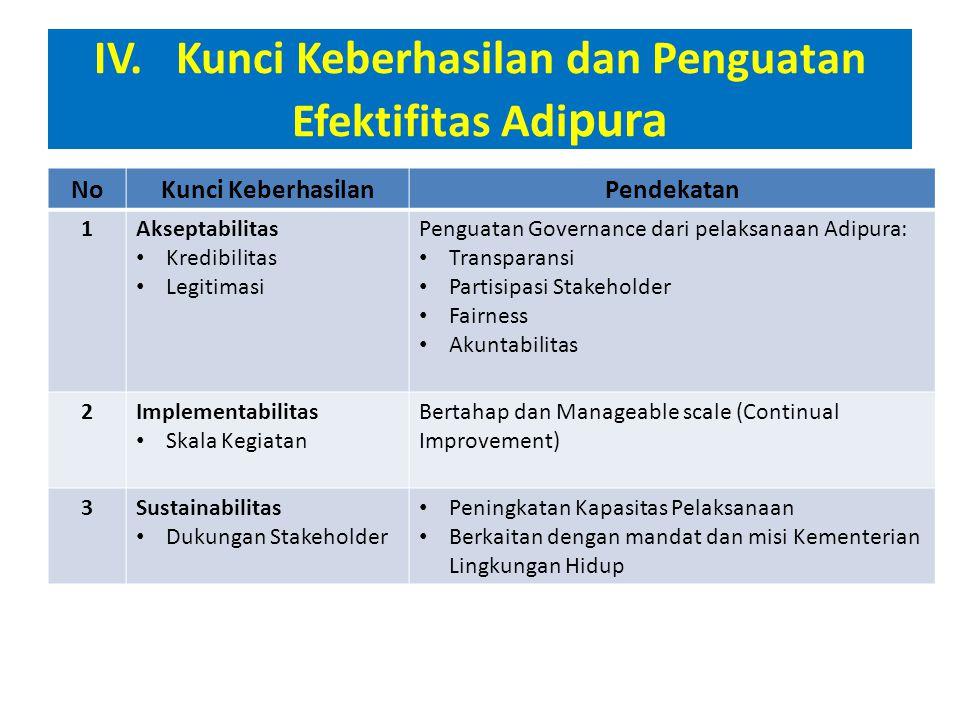 V. Rencana Aksi Penguatan Adipura 1.Penguatan Governance 2.Penerapan Prinsip Continual Improvement