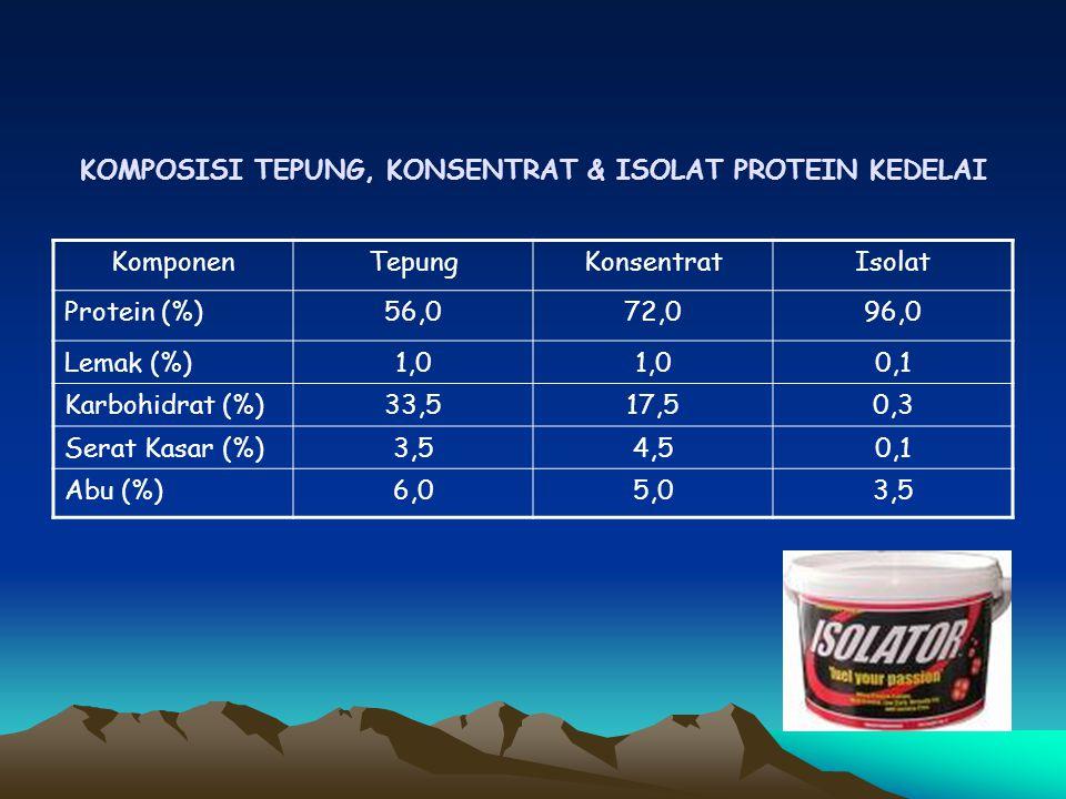 KOMPOSISI TEPUNG, KONSENTRAT & ISOLAT PROTEIN KEDELAI KomponenTepungKonsentratIsolat Protein (%)56,072,096,0 Lemak (%)1,0 0,1 Karbohidrat (%)33,517,50,3 Serat Kasar (%)3,54,50,1 Abu (%)6,05,03,5
