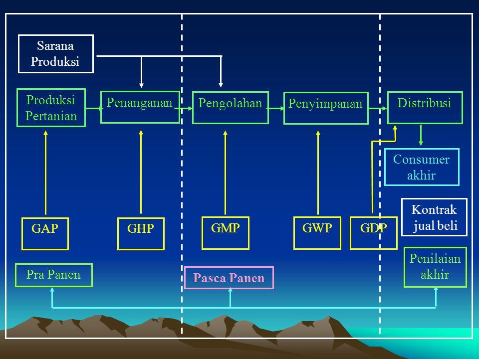Sarana Produksi Produksi Pertanian GAPGHP GMPGWP Penanganan Penyimpanan Distribusi Consumer akhir Kontrak jual beli Pra Panen Pasca Panen Pengolahan Penilaian akhir GDP
