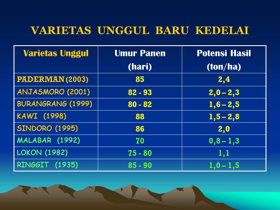 Varietas UnggulUmur Panen (hari) Potensi Hasil (ton/ha) PADERMAN (2003)852,4 ANJASMORO (2001) 82 - 932,0 – 2,3 BURANGRANG (1999) 80 - 821,6 – 2,5 KAWI (1998) 881,5 – 2,8 SINDORO (1995) 862,0 MALABAR (1992) 700,8 – 1,3 LOKON (1982) 75 - 801,1 RINGGIT (1935) 85 - 901,0 – 1,5 VARIETAS UNGGUL BARU KEDELAI