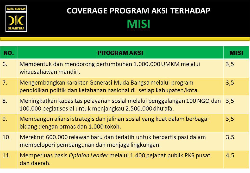 NO.PROGRAM AKSIMISI 1.Menumbuhkan 3.000 Kader Kepemimpinan PKS sebagai tulang punggung untuk Indonesia yang lebih baik. 1,2 2.Gerakan nasional peningk