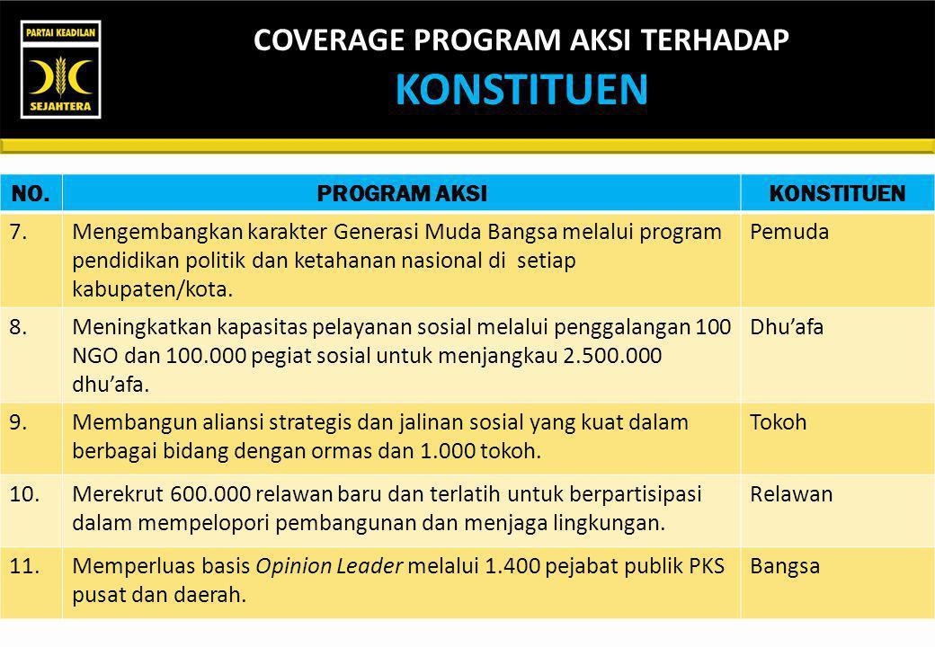 COVERAGE PROGRAM AKSI TERHADAP KONSTITUEN NO.PROGRAM AKSIKONSTITUEN 1.Menumbuhkan 3.000 Kader Kepemimpinan PKS sebagai tulang punggung untuk Indonesia
