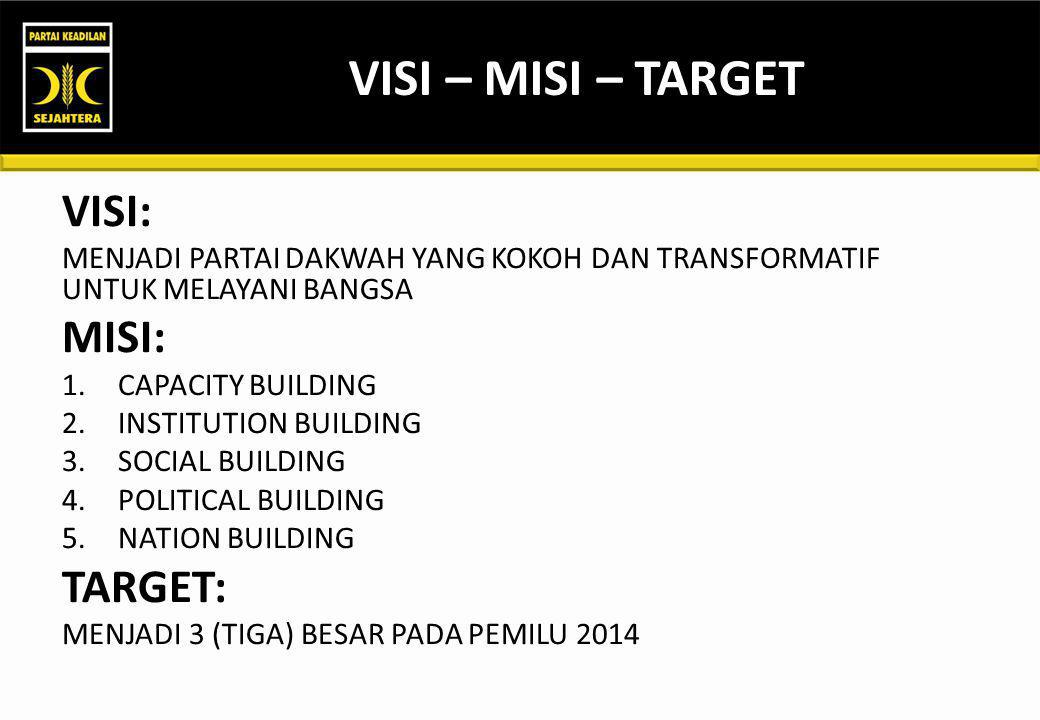 VISI – MISI – TARGET VISI: MENJADI PARTAI DAKWAH YANG KOKOH DAN TRANSFORMATIF UNTUK MELAYANI BANGSA MISI: 1.CAPACITY BUILDING 2.INSTITUTION BUILDING 3.SOCIAL BUILDING 4.POLITICAL BUILDING 5.NATION BUILDING TARGET: MENJADI 3 (TIGA) BESAR PADA PEMILU 2014