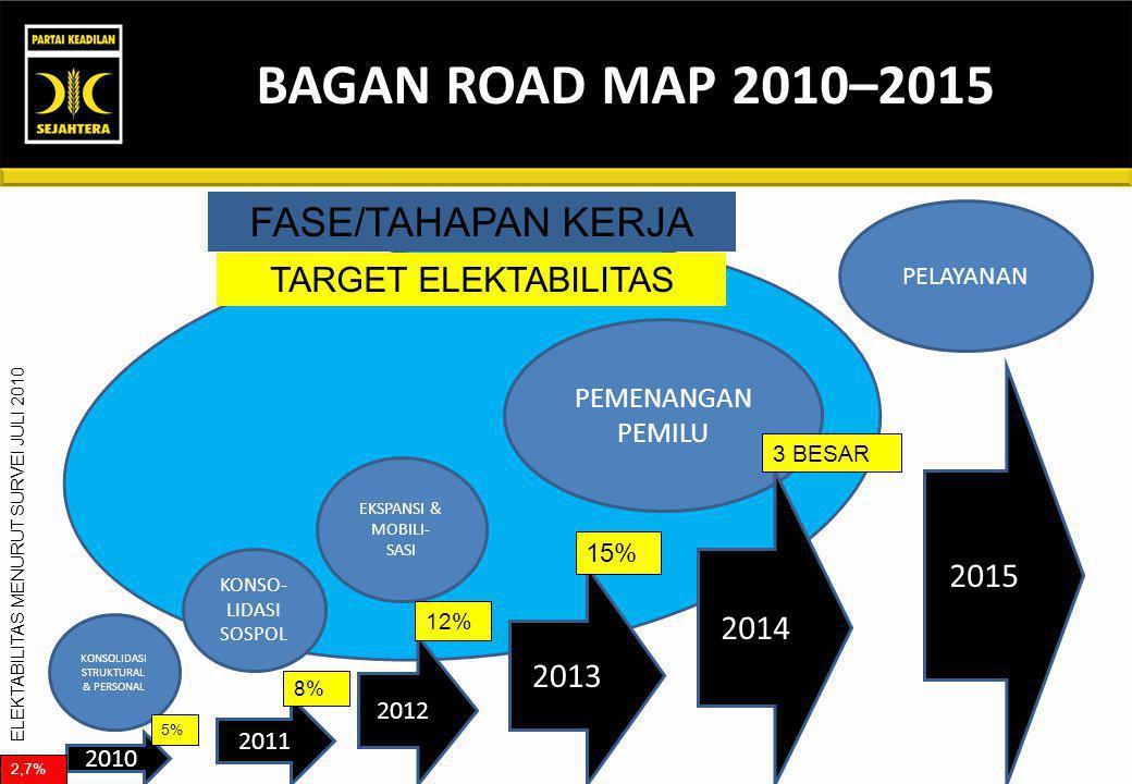 BAGAN ROAD MAP 2010–2015 KONSOLIDASI STRUKTURAL & PERSONAL KONSO- LIDASI SOSPOL EKSPANSI & MOBILI- SASI PEMENANGAN PEMILU PELAYANAN 2010 2011 2012 2013 2014 2015 5% 8% 12% 15% 3 BESAR 2,7% FASE/TAHAPAN KERJA TARGET ELEKTABILITAS ELEKTABILITAS MENURUT SURVEI JULI 2010