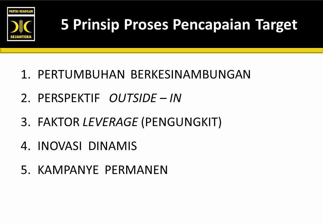 5 Prinsip Proses Pencapaian Target 1.PERTUMBUHAN BERKESINAMBUNGAN 2.PERSPEKTIF OUTSIDE – IN 3.FAKTOR LEVERAGE (PENGUNGKIT) 4.INOVASI DINAMIS 5.KAMPANYE PERMANEN