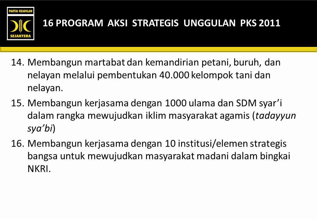 NO.PROGRAM AKSILEADING SECTORSUPPORTER 6.Membentuk dan mendorong pertumbuhan 1.000.000 UMKM melalui wirausahawan mandiri.