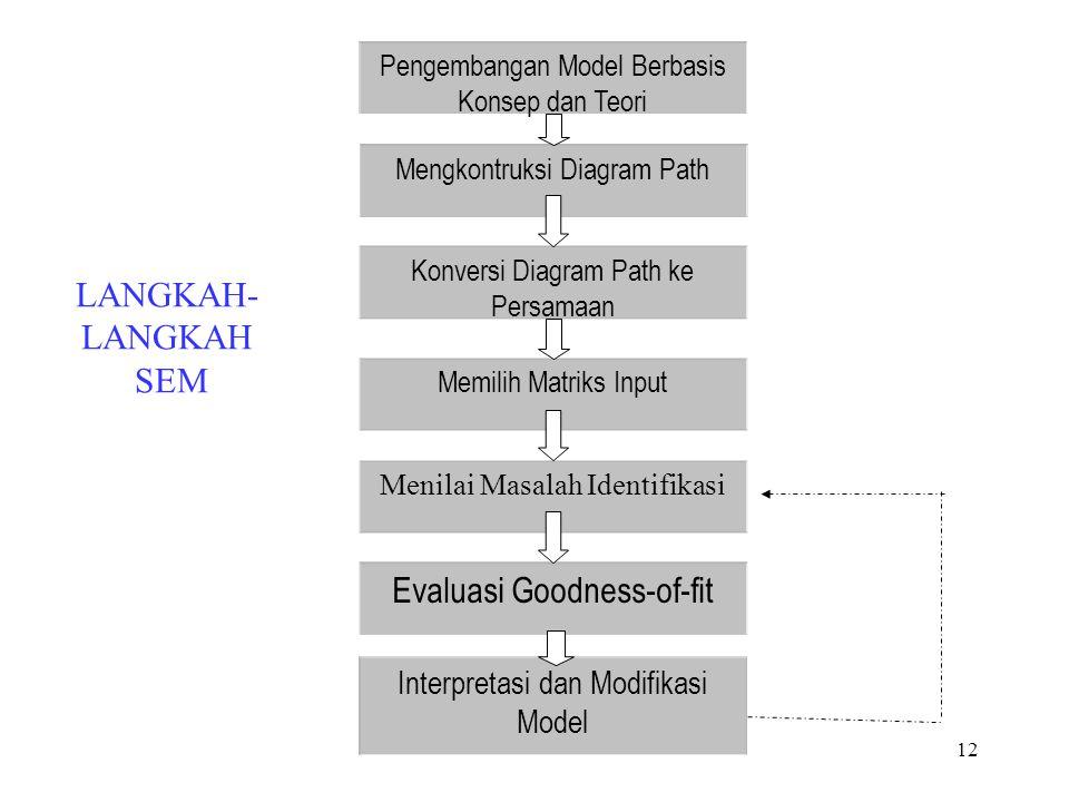 11 Measurement Model VALIDITAS INSTRUMEN Koefisein korelasi antara skor suatu indikator dengan skor total adalah positif dan lebih besar 0.3 : valid (