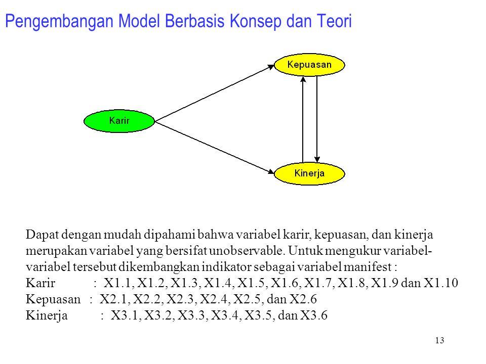 12 LANGKAH- LANGKAH SEM Pengembangan Model Berbasis Konsep dan Teori Mengkontruksi Diagram Path Konversi Diagram Path ke Persamaan Interpretasi dan Mo