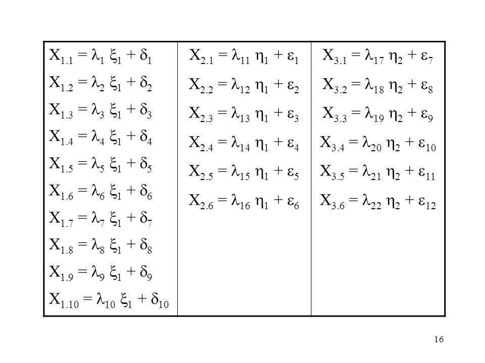 15 Konversi Diagram Path ke Persamaan Konversi model struktural, ke dalam model matematika menjadi sebagai berikut :  1 =  1  2 +  1  1 +  1  2