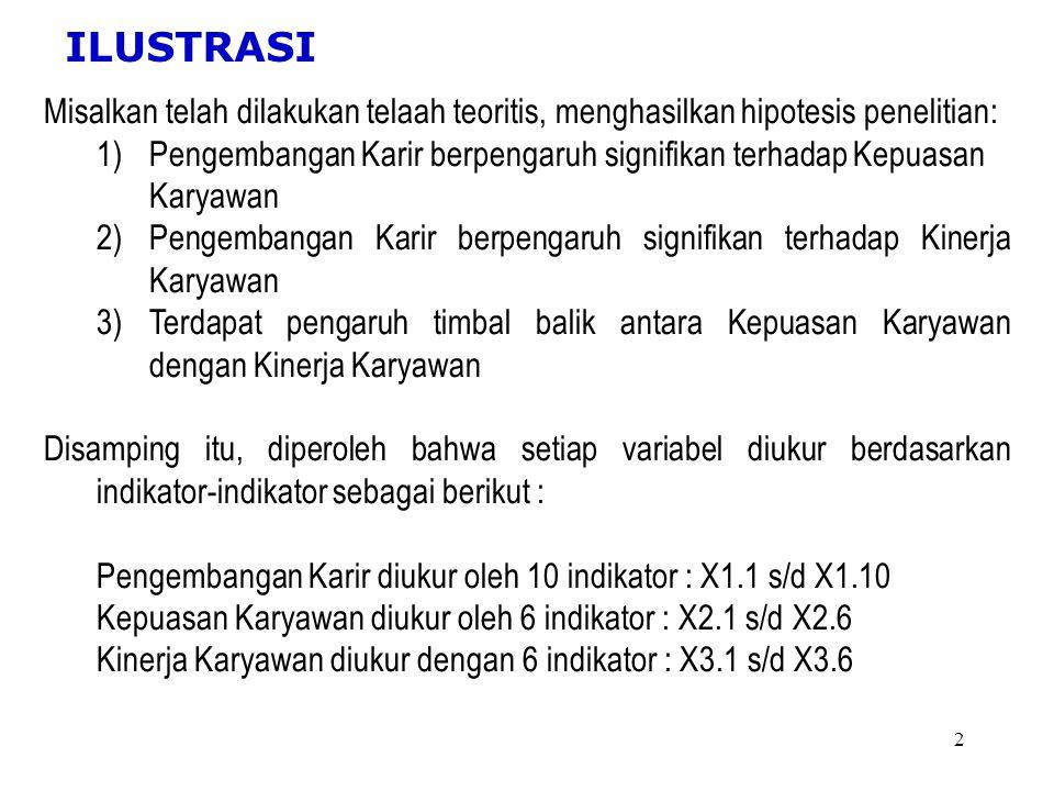 1 SEM (STRUCTURAL EQUATION MODELING) MAGISTER TEKNIK INDUSTRI INSTITUT TEKNOLOGI ADI TAMA SURABAYA DESEMBER 2012