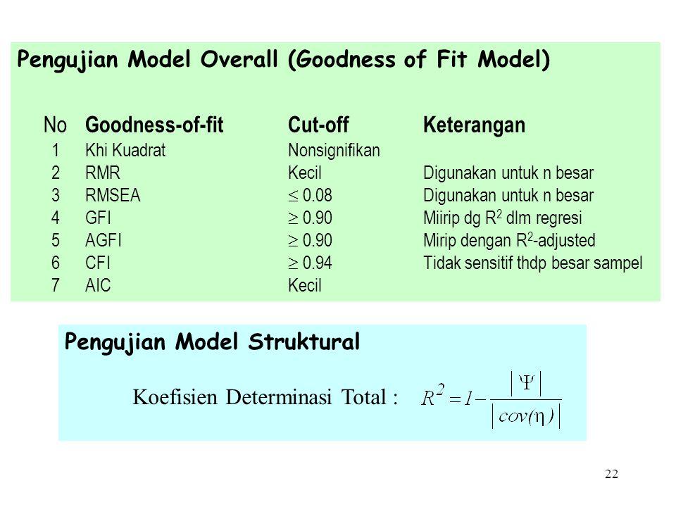 21 Pengujian Model Pengukuran Construct reliability :, Average variance extracted : > 0.5, menunjukkan proporsi varians variabel laten yang dapat dije