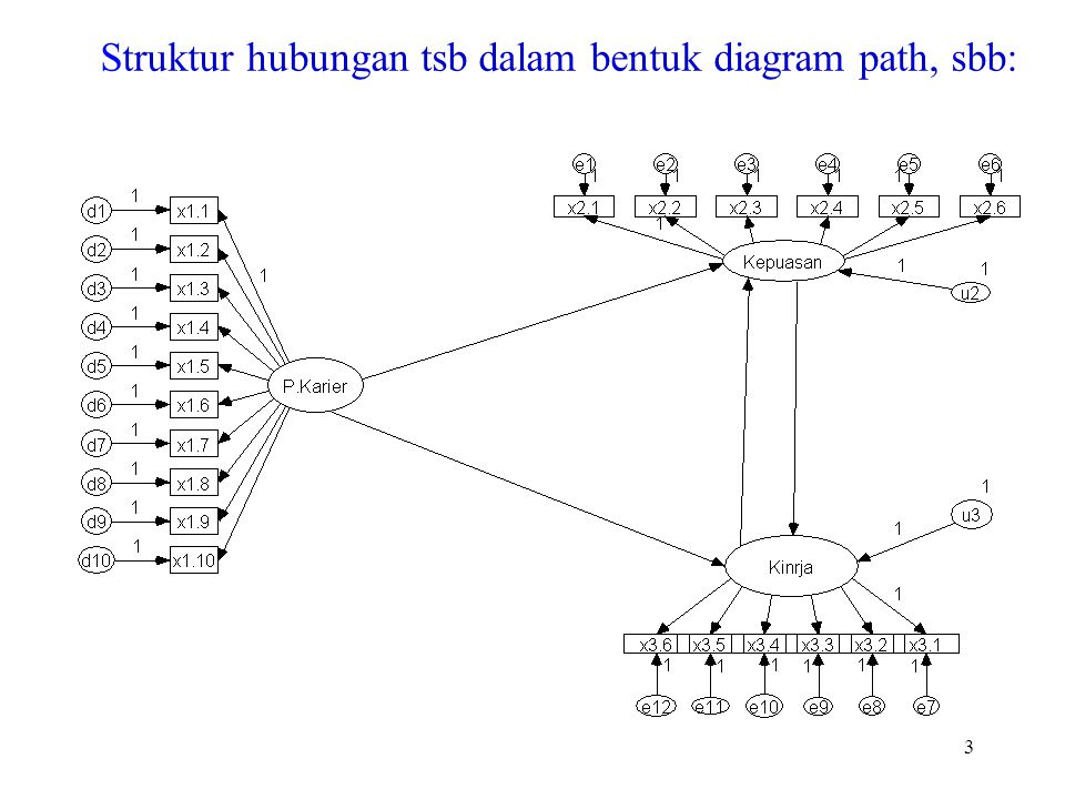 3 Struktur hubungan tsb dalam bentuk diagram path, sbb: