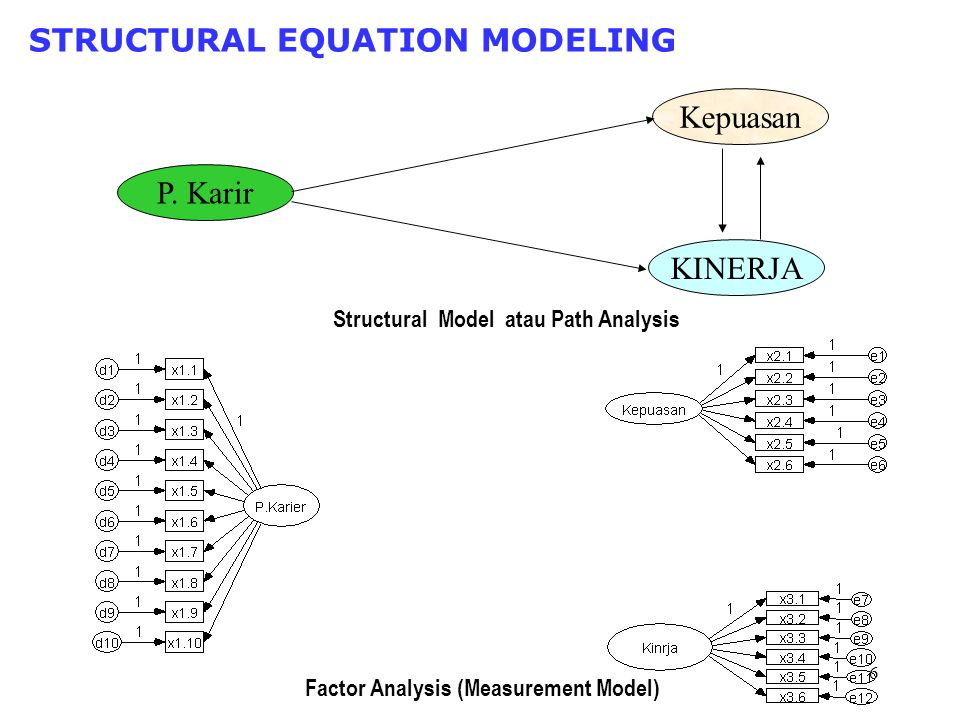 6 STRUCTURAL EQUATION MODELING Factor Analysis (Measurement Model) Structural Model atau Path Analysis P.