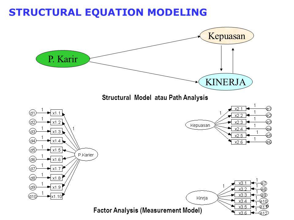 5 Analisis dengan Path Permasalahan : (1) Variabel bersifat unobservable (2) Analisis Path hanya pada model REKURSIF P. Karir Kepuasan KINERJA