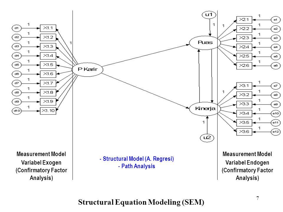 6 STRUCTURAL EQUATION MODELING Factor Analysis (Measurement Model) Structural Model atau Path Analysis P. Karir Kepuasan KINERJA