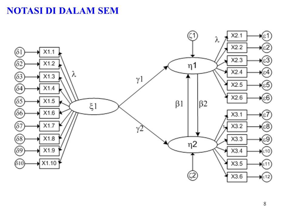 18 Menilai Masalah Identifikasi Gejala-gejala masalah identifikasi : - Terdapatnya standard error dari koefisien yang terlalu besar - Ketidakmampuan program menyajikan matriks informasi yang seharusnya disajikan - Pendugaan parameter tdk dpt diperoleh, misalnya terjadi matriks tidak definit positif - Muncul angka-angka aneh, seperti adanya varians error yang negatif - Terjadinya korelasi yang tinggi (> 0.9) antar koefisien hasil dugaan Solusi : - umumnya karena under identified - berikan kendala - koefisien model dibuat fix - hati-hati menjadi over identified