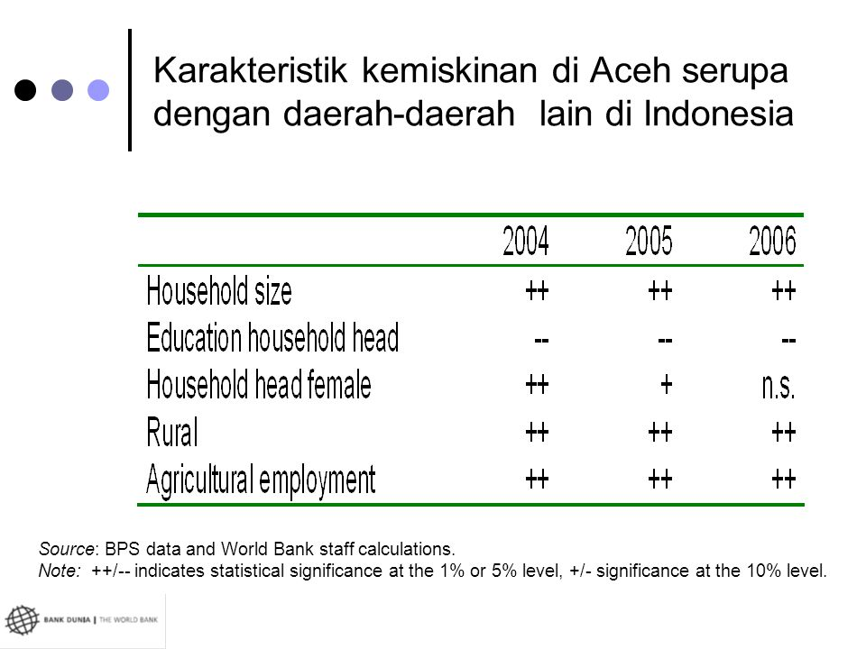 Karakteristik kemiskinan di Aceh serupa dengan daerah-daerah lain di Indonesia Source: BPS data and World Bank staff calculations. Note: ++/-- indicat