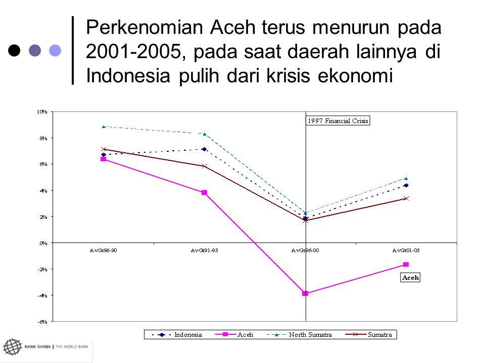 Perkenomian Aceh terus menurun pada 2001-2005, pada saat daerah lainnya di Indonesia pulih dari krisis ekonomi