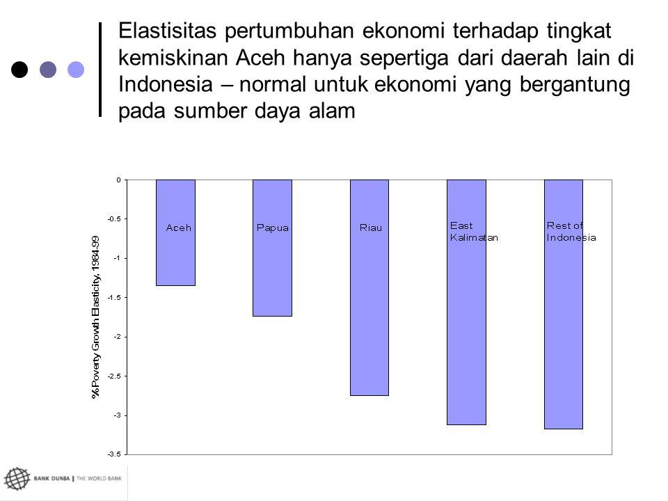 Elastisitas pertumbuhan ekonomi terhadap tingkat kemiskinan Aceh hanya sepertiga dari daerah lain di Indonesia – normal untuk ekonomi yang bergantung