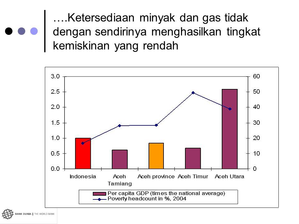 ….Ketersediaan minyak dan gas tidak dengan sendirinya menghasilkan tingkat kemiskinan yang rendah