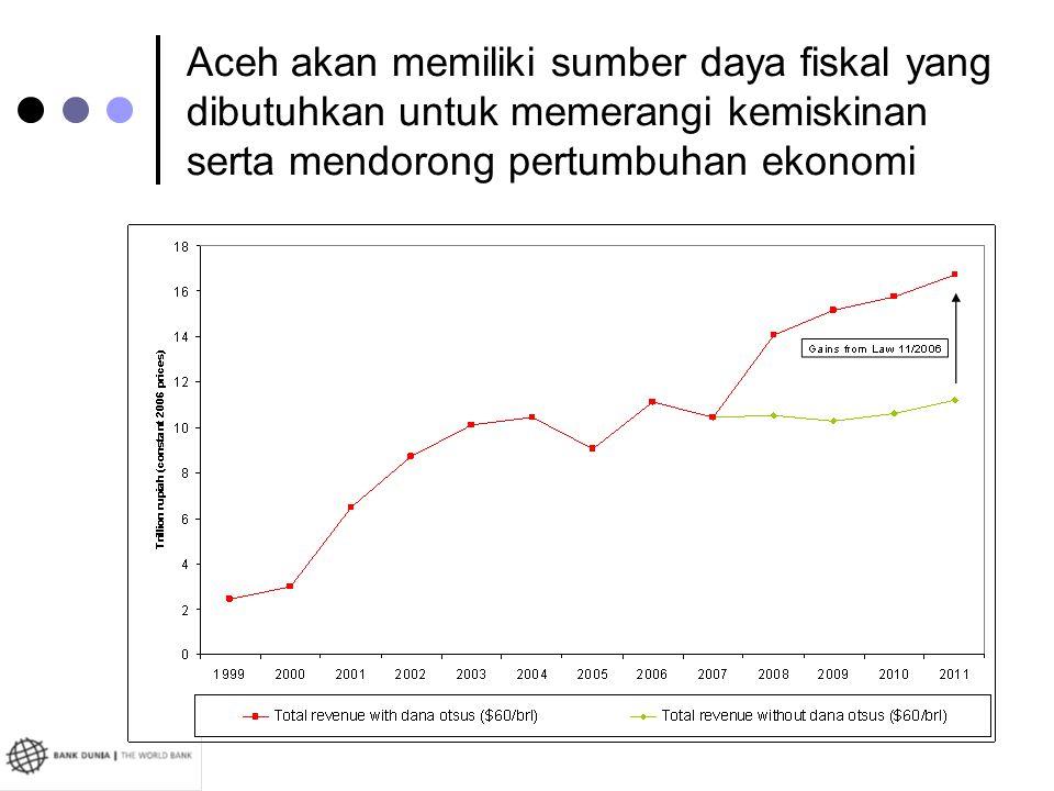 Aceh akan memiliki sumber daya fiskal yang dibutuhkan untuk memerangi kemiskinan serta mendorong pertumbuhan ekonomi