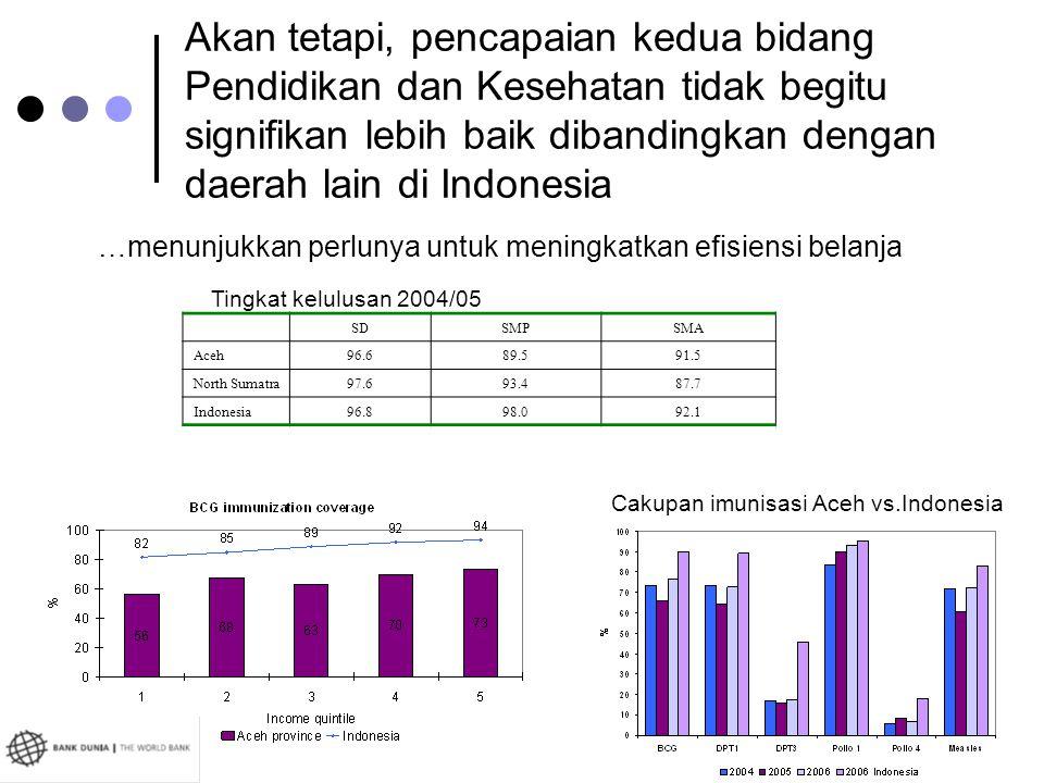 Akan tetapi, pencapaian kedua bidang Pendidikan dan Kesehatan tidak begitu signifikan lebih baik dibandingkan dengan daerah lain di Indonesia …menunju