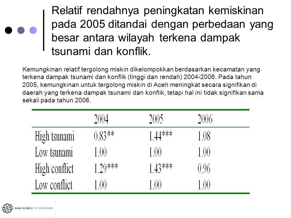 Relatif rendahnya peningkatan kemiskinan pada 2005 ditandai dengan perbedaan yang besar antara wilayah terkena dampak tsunami dan konflik. Kemungkinan