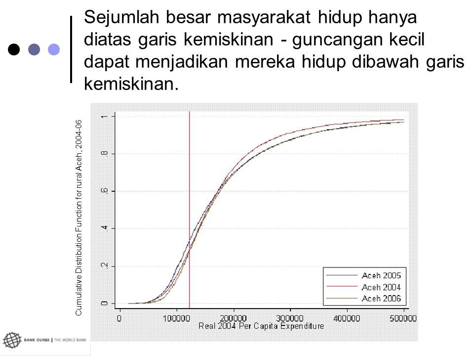 Sejumlah besar masyarakat hidup hanya diatas garis kemiskinan - guncangan kecil dapat menjadikan mereka hidup dibawah garis kemiskinan. Cumulative Dis