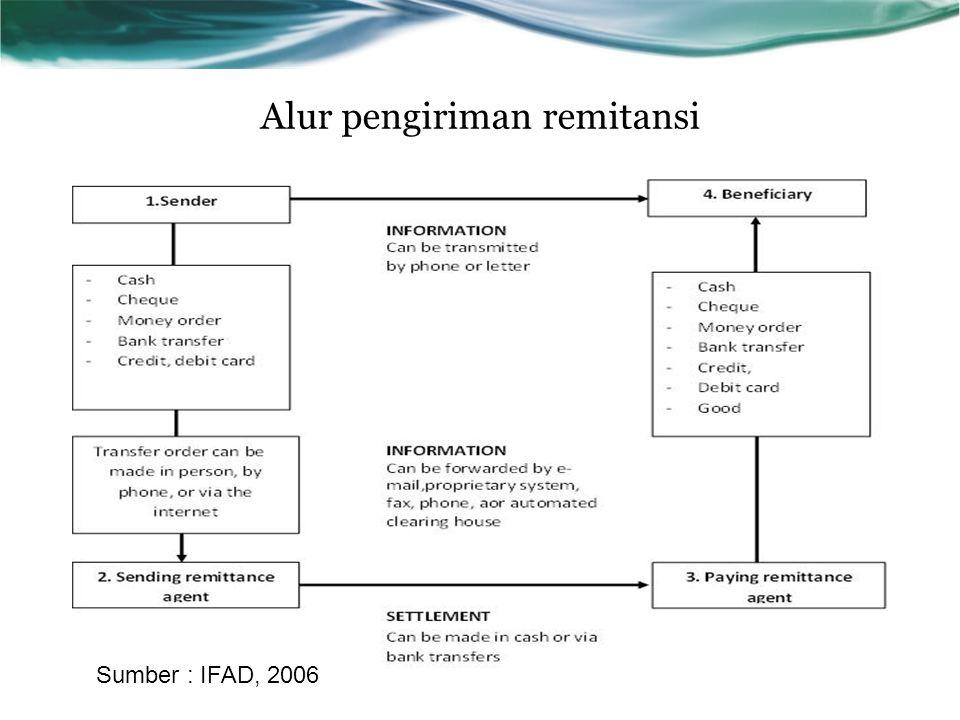 Alur pengiriman remitansi Sumber : IFAD, 2006