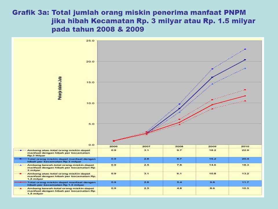 11 Grafik 3a: Total jumlah orang miskin penerima manfaat PNPM jika hibah Kecamatan Rp. 3 milyar atau Rp. 1.5 milyar pada tahun 2008 & 2009