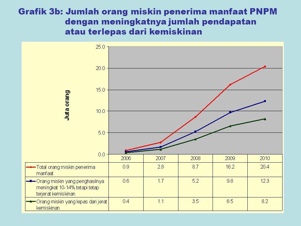 13 Grafik 3b: Jumlah orang miskin penerima manfaat PNPM dengan meningkatnya jumlah pendapatan atau terlepas dari kemiskinan