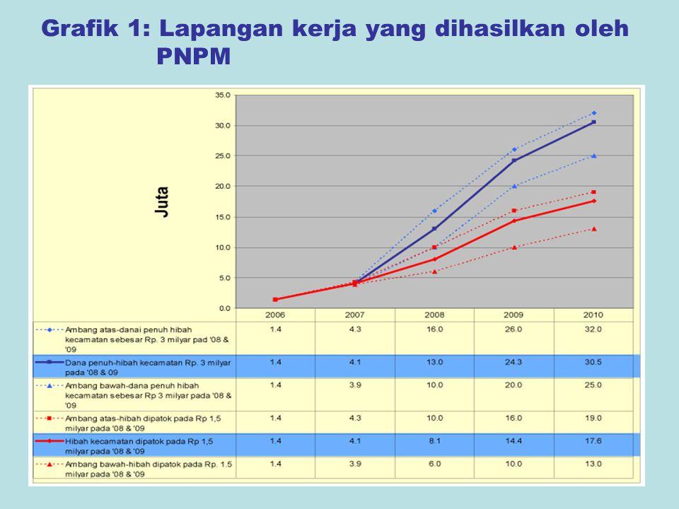 5 Grafik 1: Lapangan kerja yang dihasilkan oleh PNPM