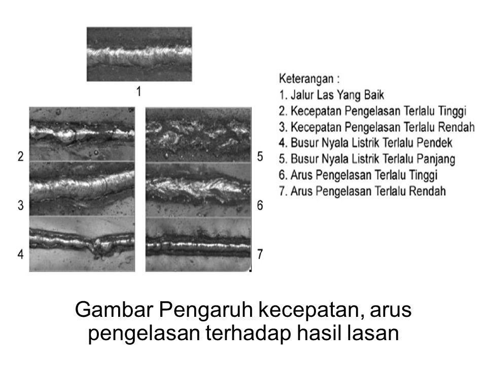 Gambar Pengaruh kecepatan, arus pengelasan terhadap hasil lasan